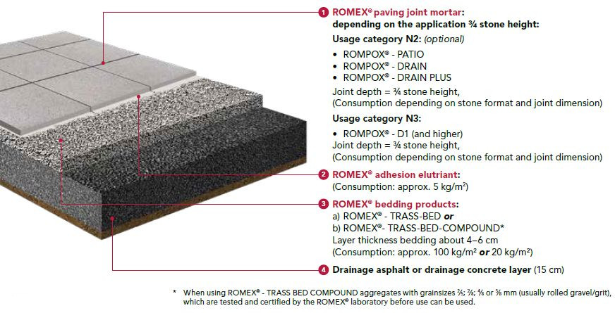 Romex Paving System Private Bonded Graphic N2 N3