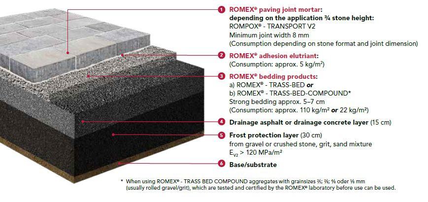 Romex Paving System Public Bonded Graphic 2