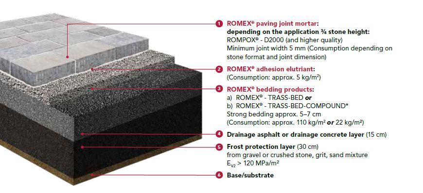 Romex Paving System Public Bonded Graphic