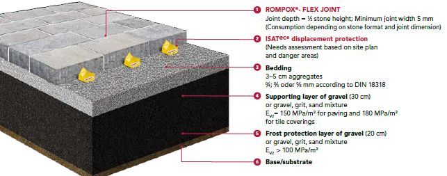 Romex Paving System Public Unbonded Graphic
