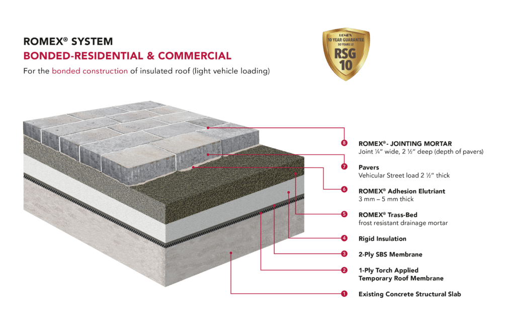 3.5t Vehicular Insulated Roof on Slab